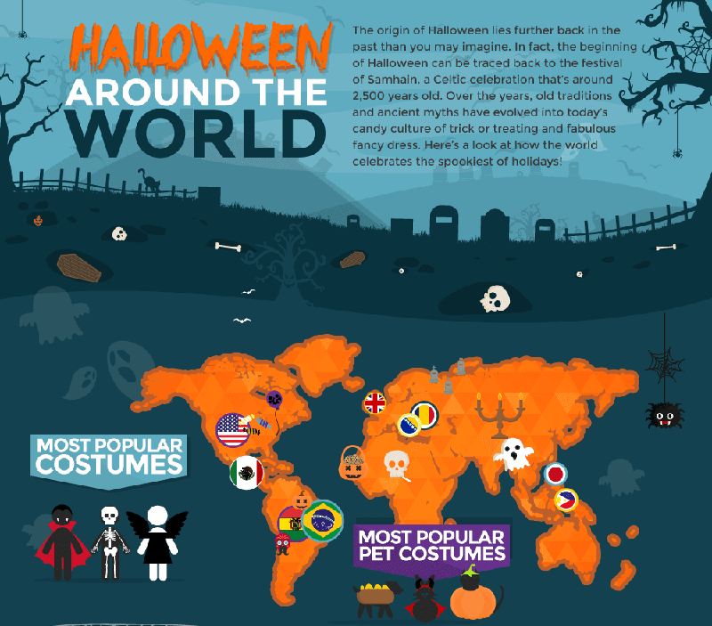 Infographic Halloween Around The World