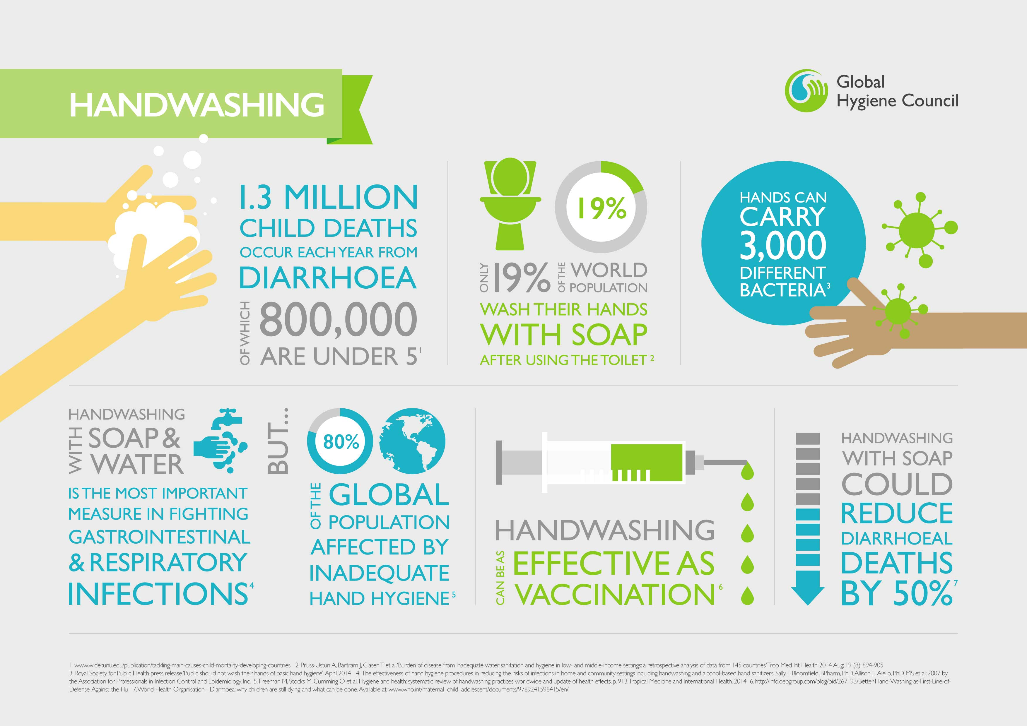 handwashing study essay Read hygiene essays and research papers essay instructions: to increase the incidence of compliance with hand washing guidelines and in this study they used.