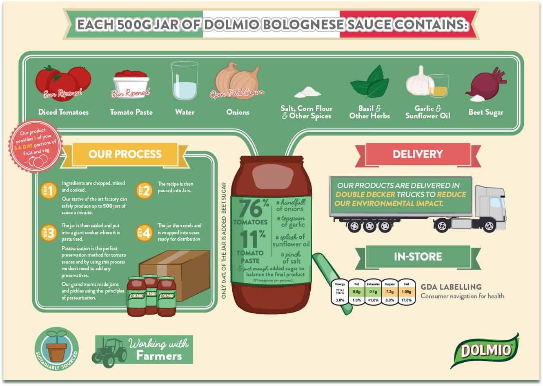 Dolmio Bolognese Sauce