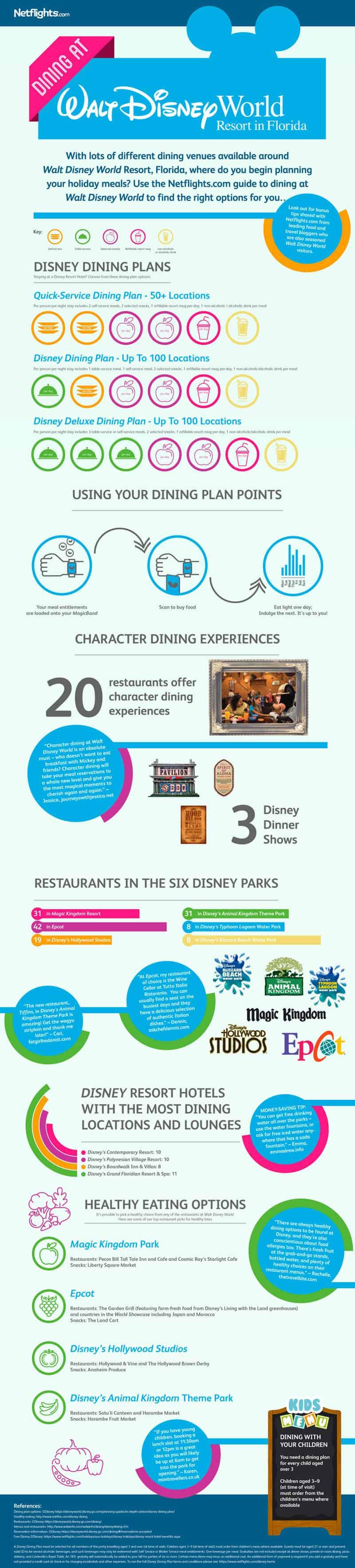 Disney Dining Infographic